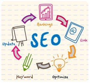 A graphical representation of the elements that make up SEO.