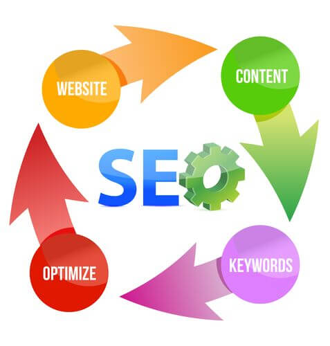 Wheaton SEO - Elements that make up SEO.