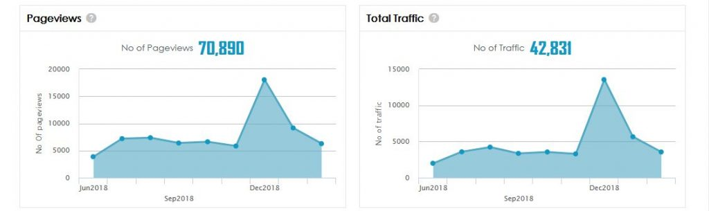 Page views + total traffic increase