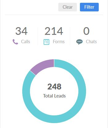 Total number of leads