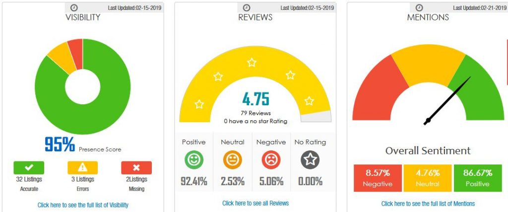 Visibility +reviews + mentions score
